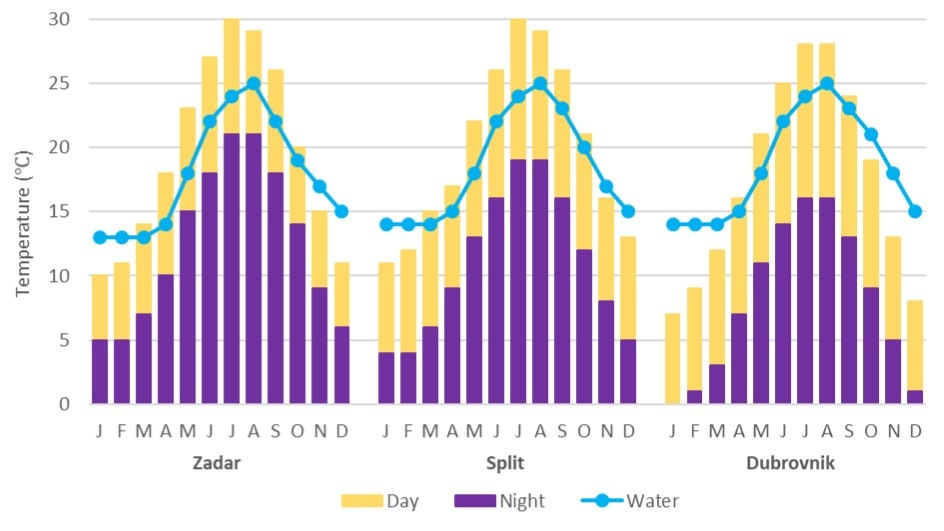 Average Day/Night and sea temperatures show the best time to sail in Croatia